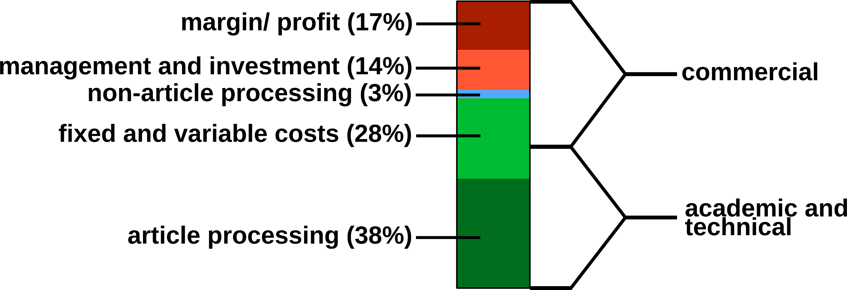 Estimated publishing cost for a hybrid journal (conventional with Open Access option). Data from (Houghton et al. 2009).